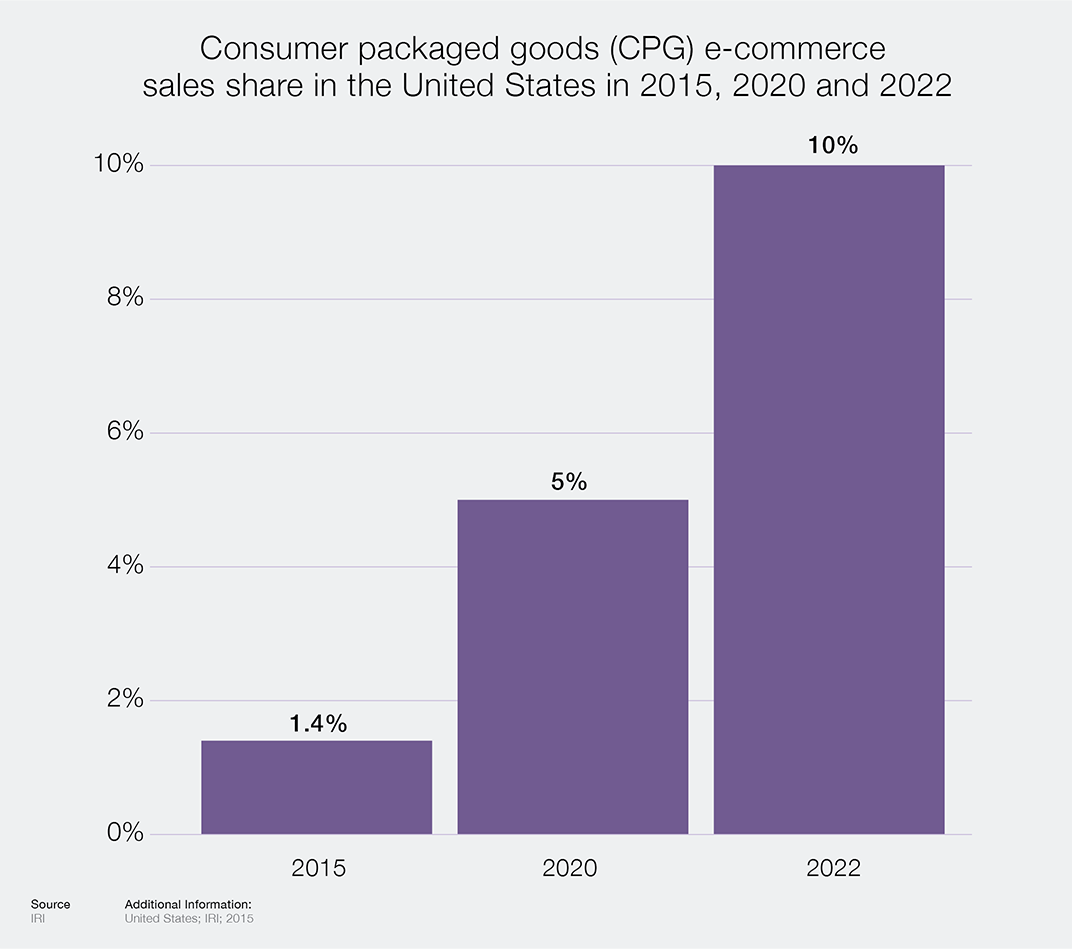 CPG Growth Chart